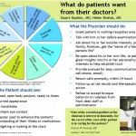 what_do_patients_want_from_their_doctors